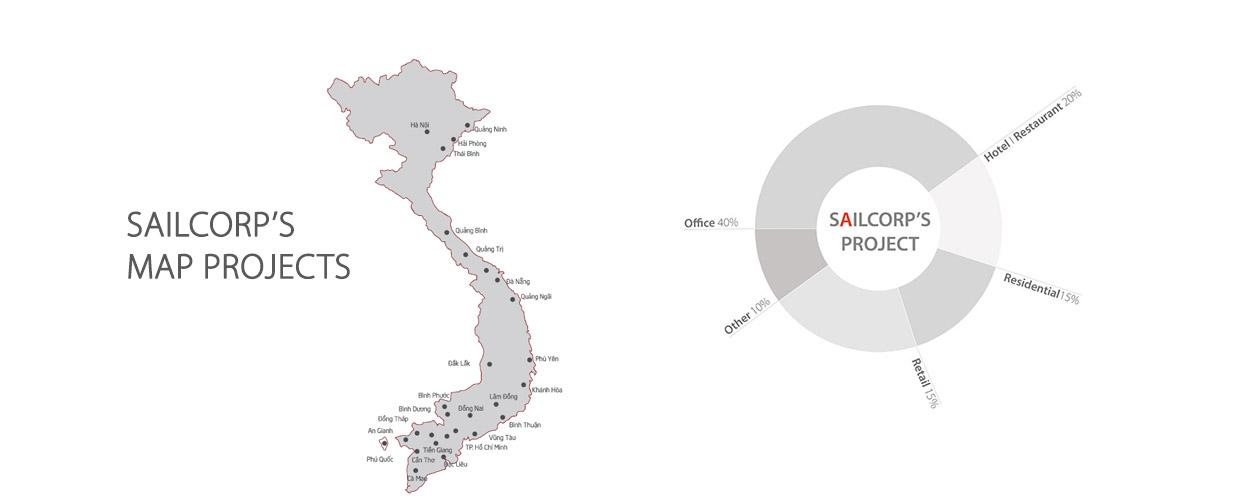 slide-Sailcorp-Project-2-1260X500